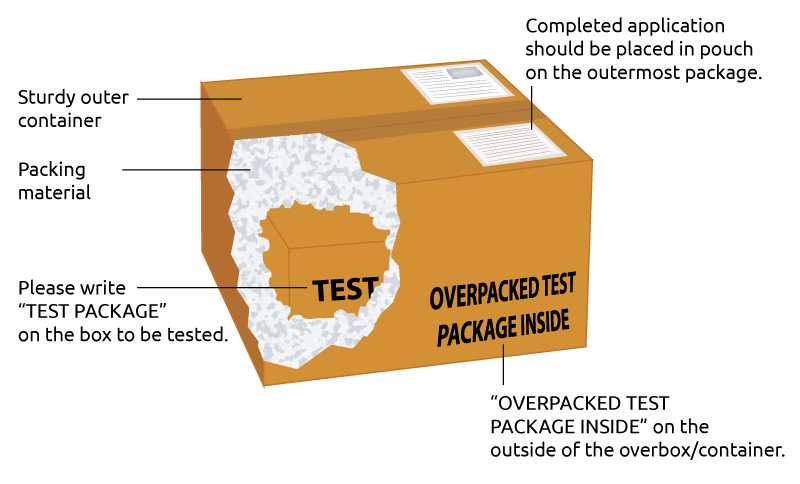 How to Submit a Package Testing Sample Diagram